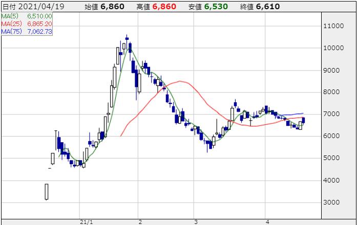 バルミューダの株価チャート