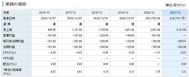 コンテキスト・ロジックの業績推移