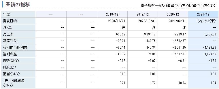 ヤッセン・ホールディングスの業績推移