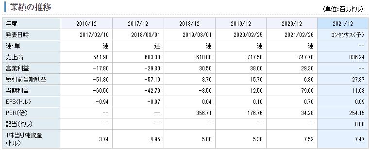 クラトス・ディフェンス&セキュリティー・ソリューションズの業績推移