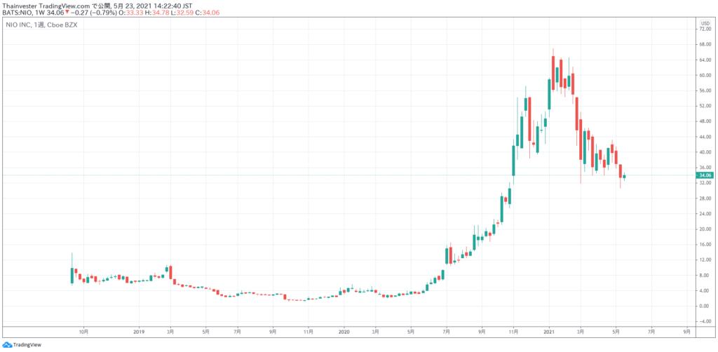 NIOの株価チャート