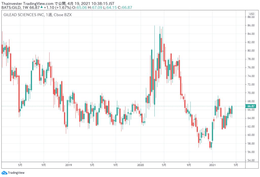 ギリアド・サイエンスの株価チャート