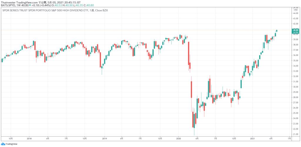 SPYDの株価チャート