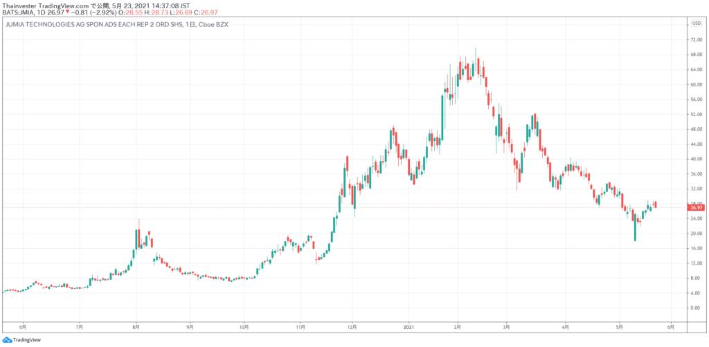ジュミア・テクノロジーズの株価チャート