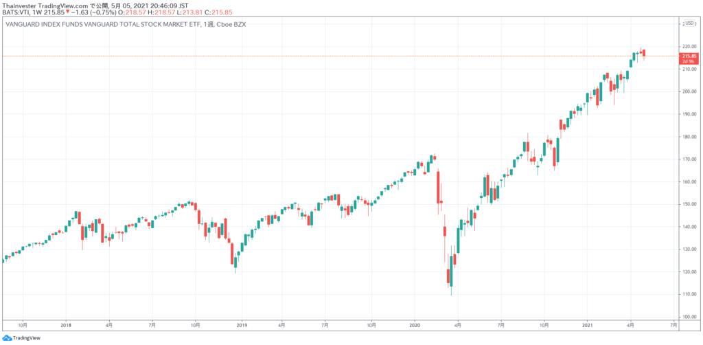VTIの株価チャート