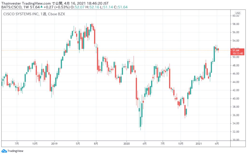 シスコシステムズの株価チャート