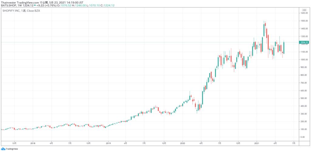 ショッピファイの株価チャート