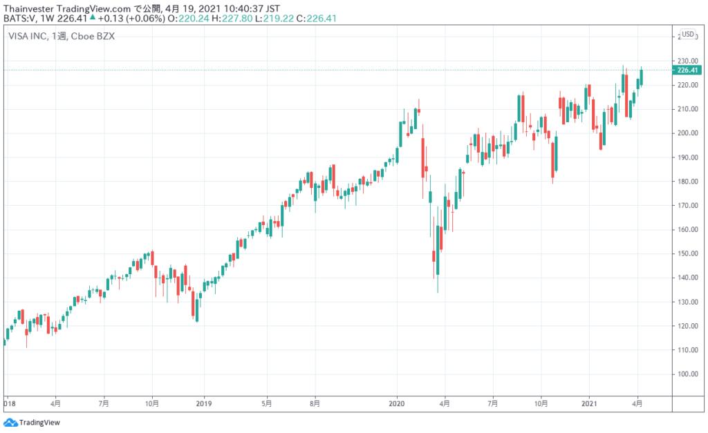 ビザの株価チャート