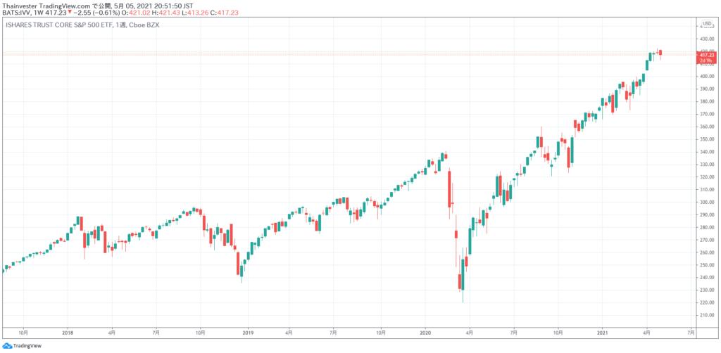 IVVの株価チャート