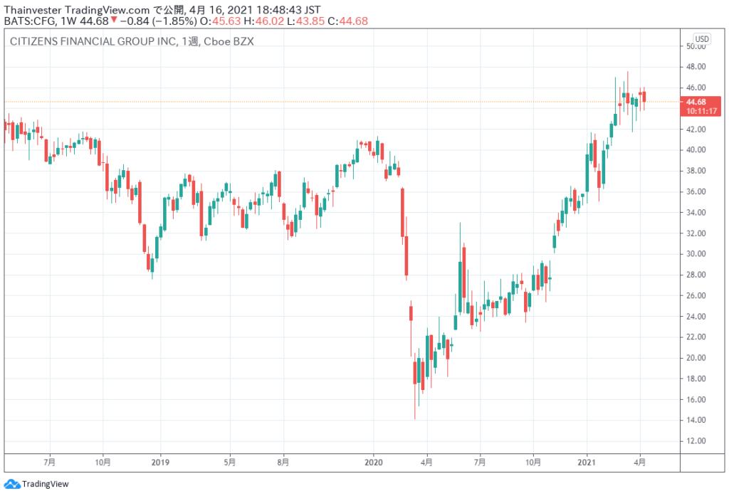 シチズンズ・フィナンシャル・グループの株価チャート
