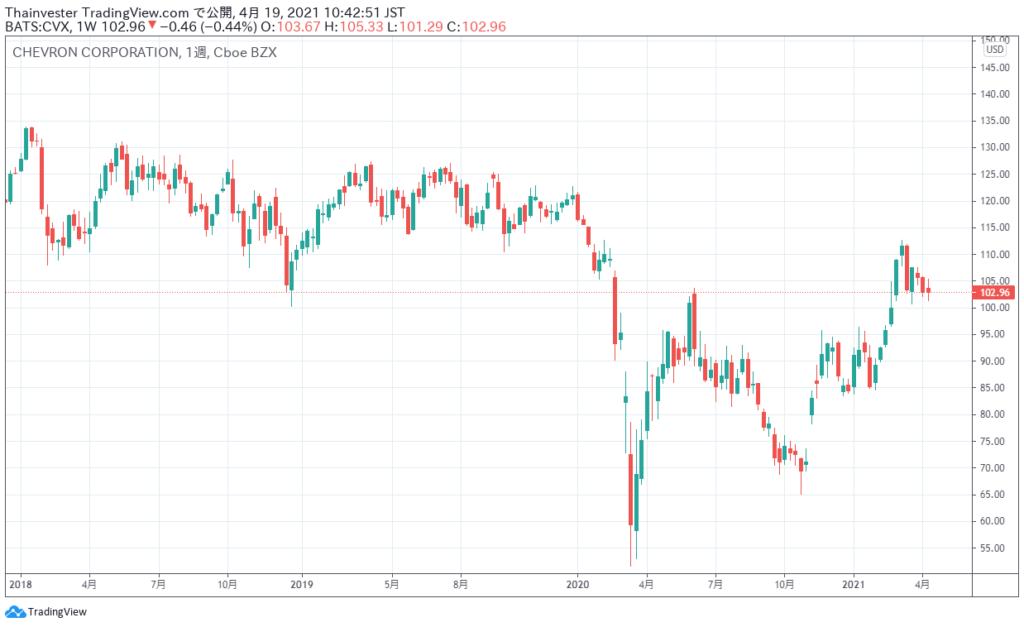 シェブロンの株価チャート