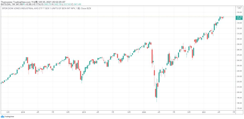 DIAの株価チャート