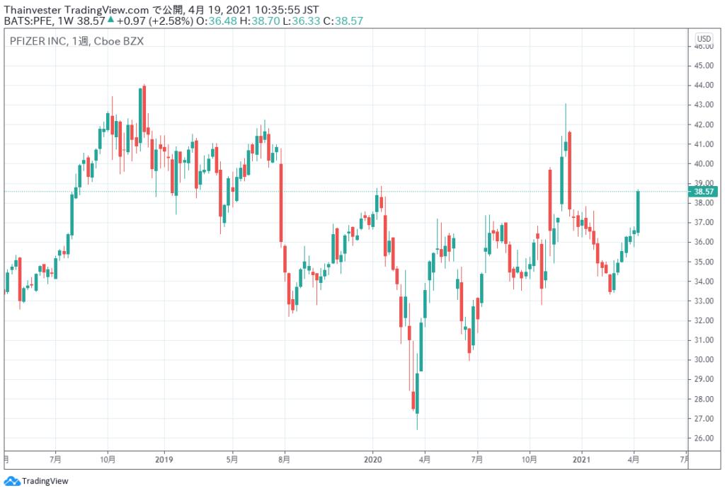 ファイザーの株価チャート