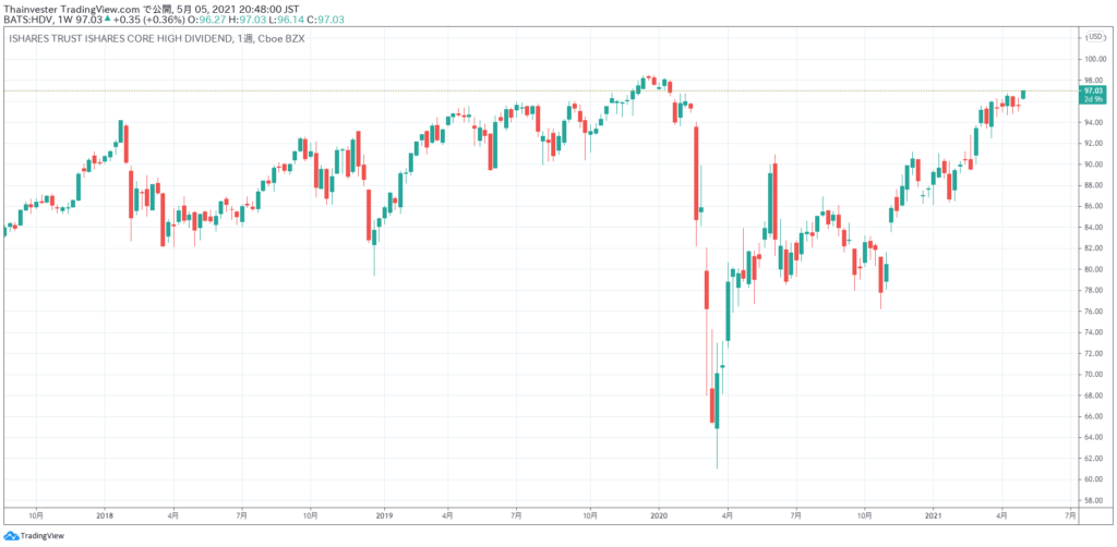 HDVの株価チャート
