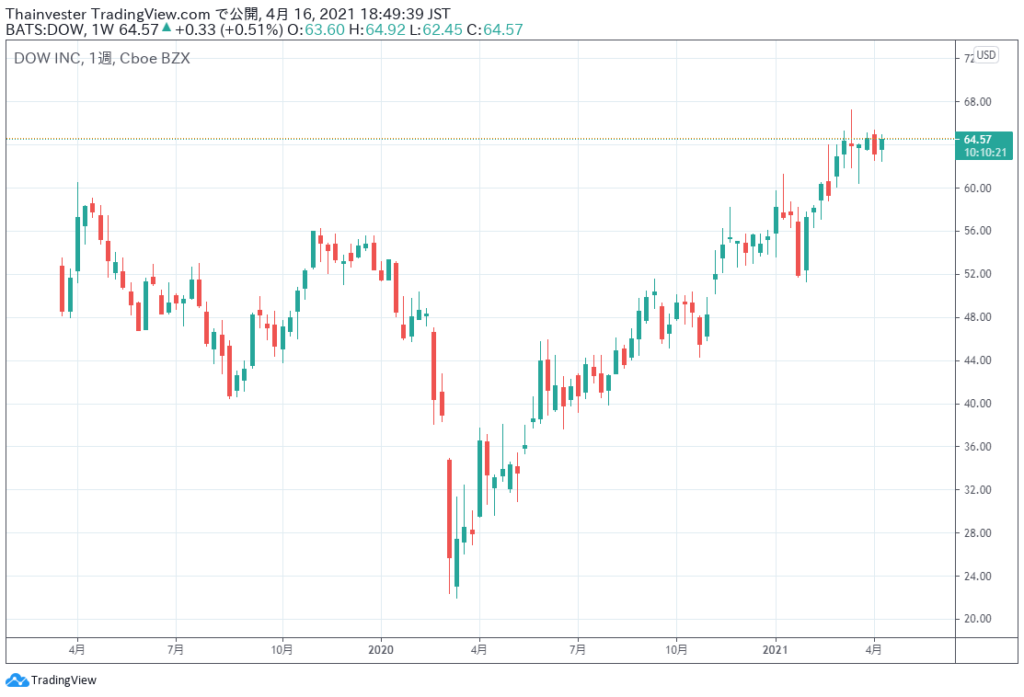 ダウの株価チャート