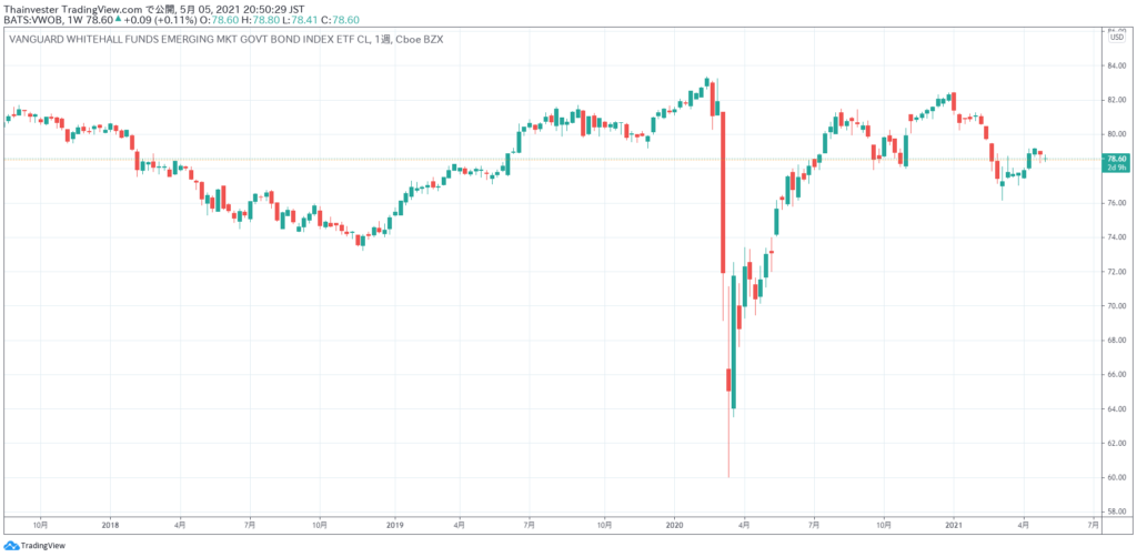 VWOBの株価チャート