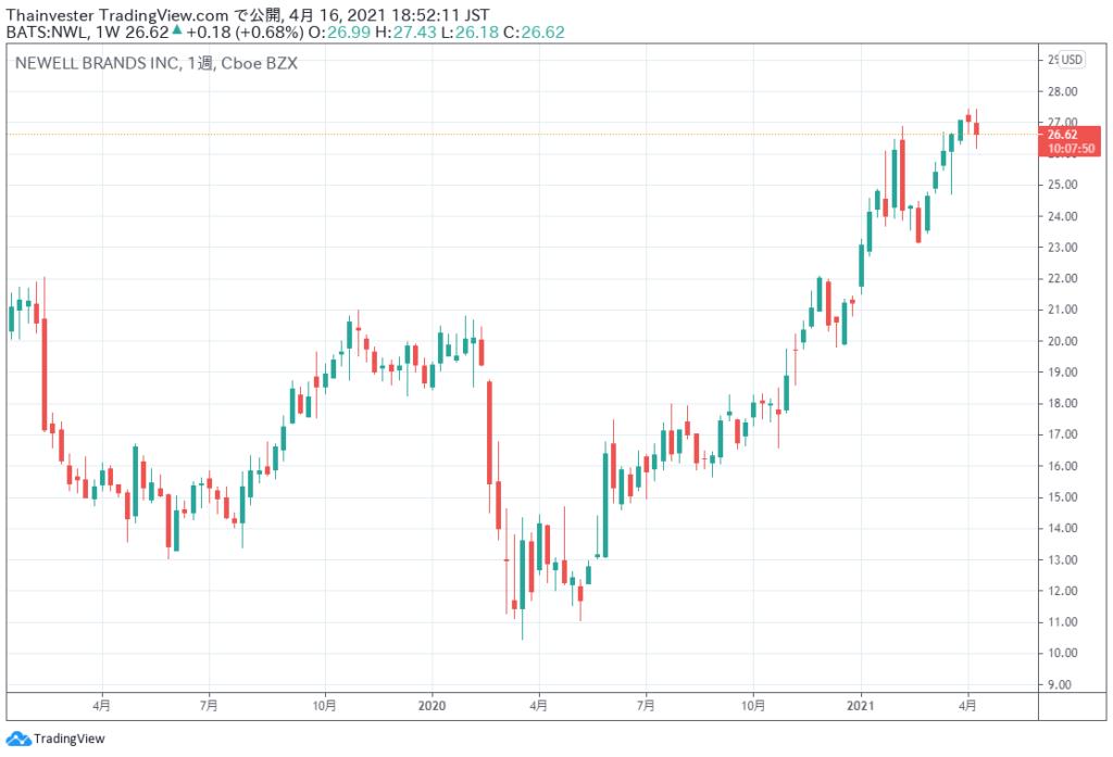 ニューウェル・ブランズの株価チャート