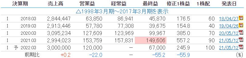 NECの業績推移