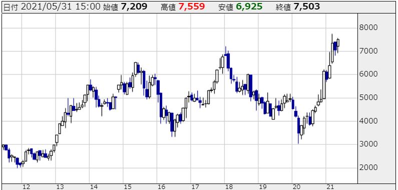 デンソーの株価チャート