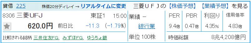 三菱UFJの業績推移