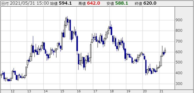 三菱UFJの株価チャート