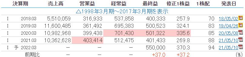 伊藤忠商事の業績推移