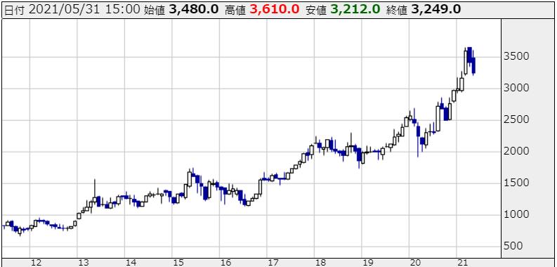 伊藤忠商事の株価チャート