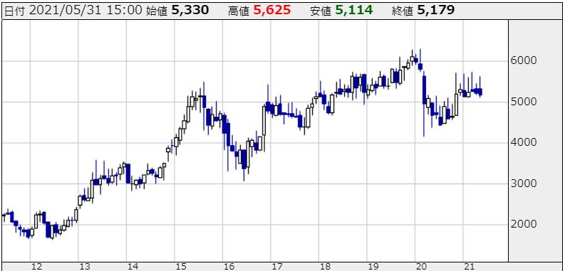 東京海上の株価チャート