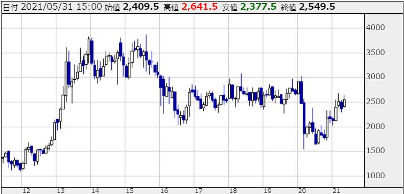 三井不動産の株価チャート