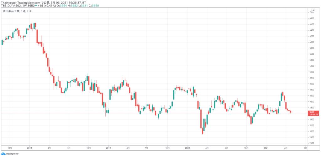 武田薬品工業の株価チャート