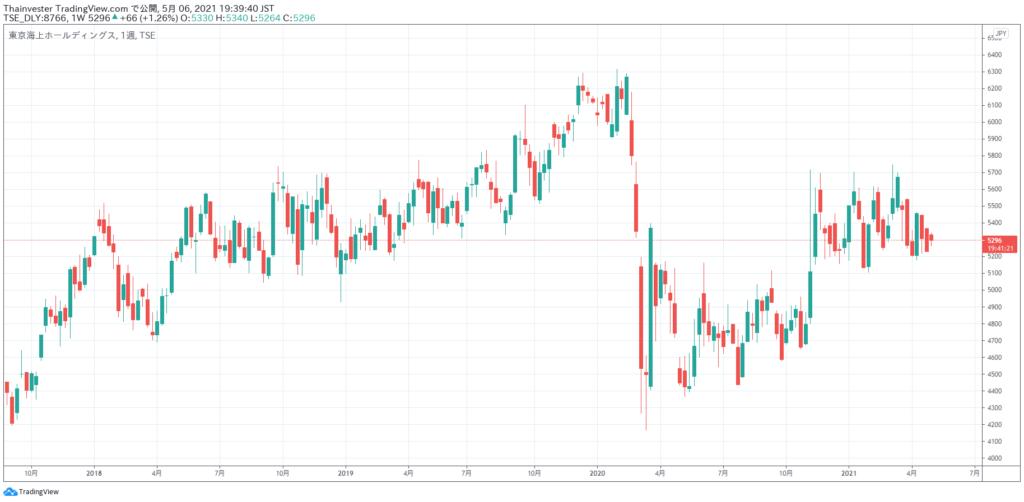 東京海上ホールディングスの株価チャート