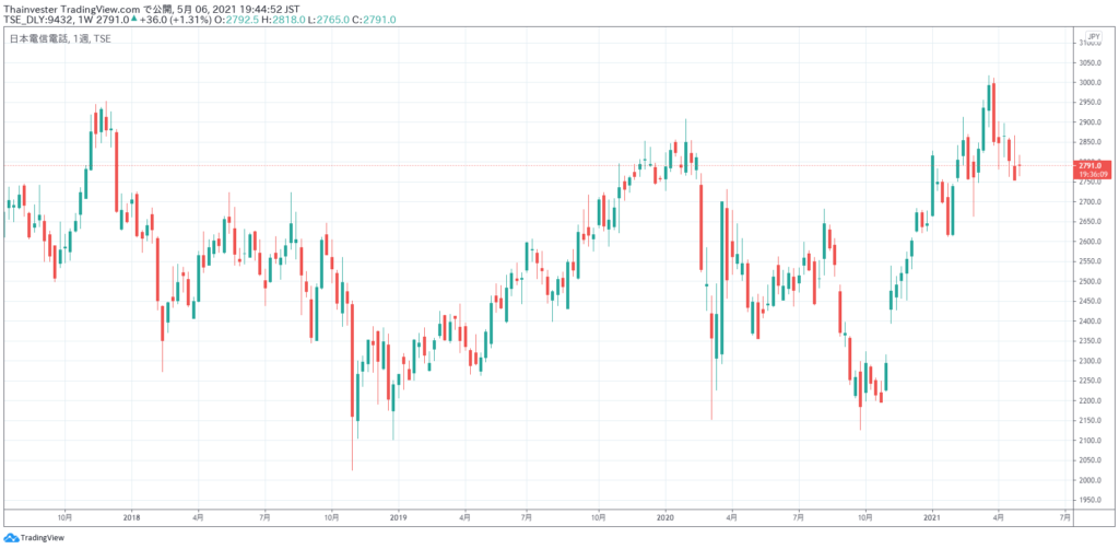 NTTの株価チャート