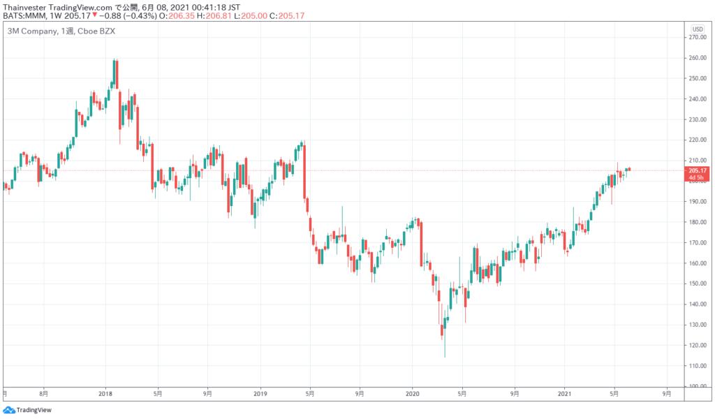スリーエムの株価チャート