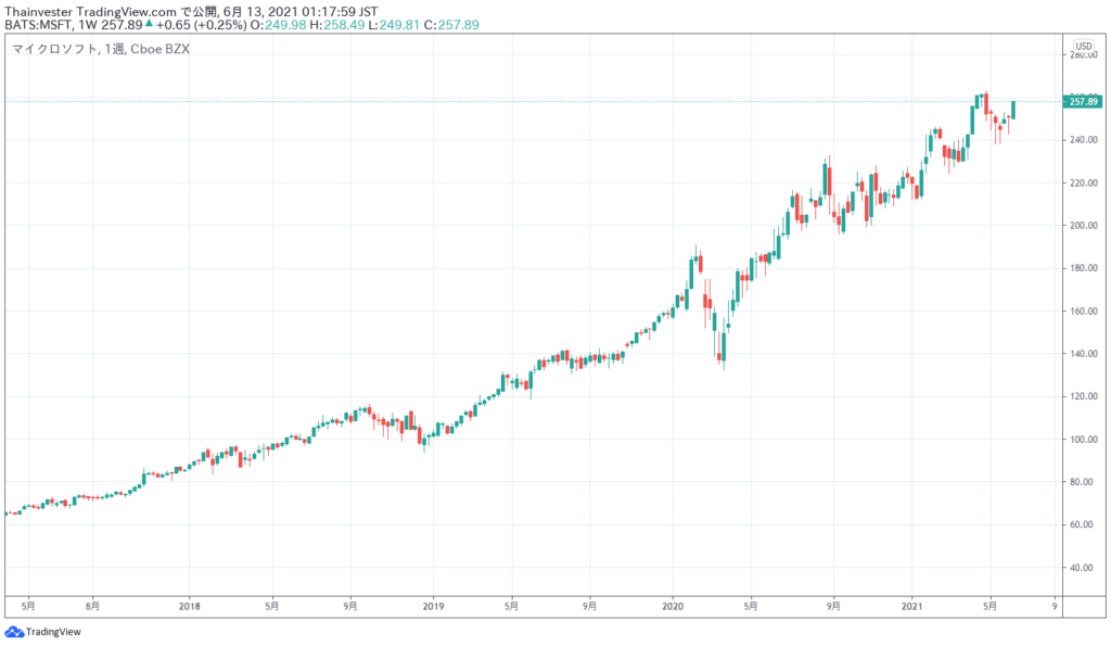 マイクロソフトの株価チャート