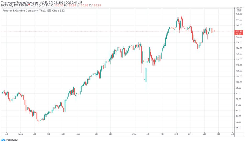 プロクター・アンド・ギャンブルの株価チャート