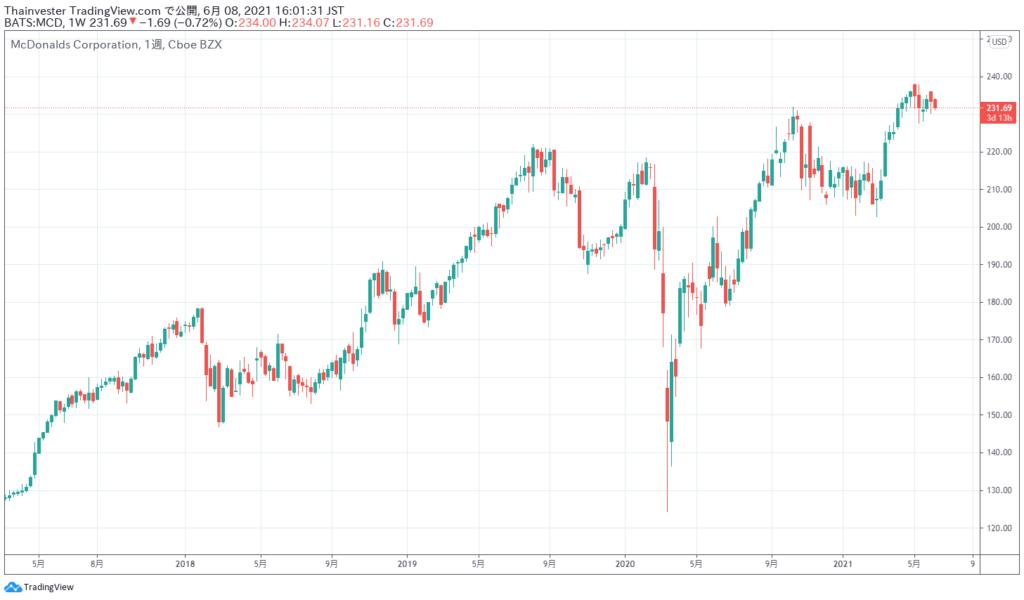 マクドナルドの株価チャート