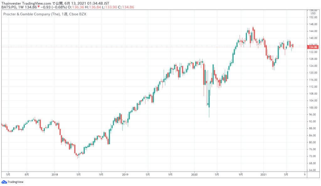 プロクターアンドギャンブルの株価チャート