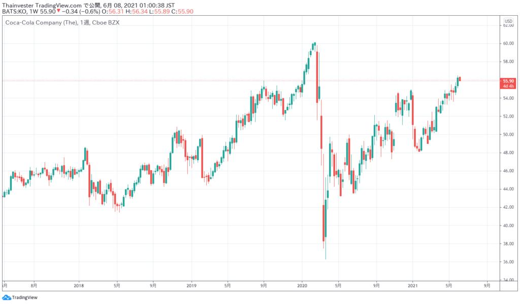 コカ・コーラの株価チャート
