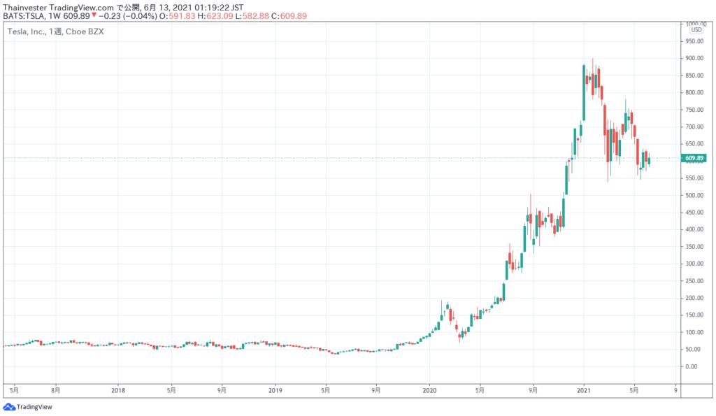 テスラの株価チャート