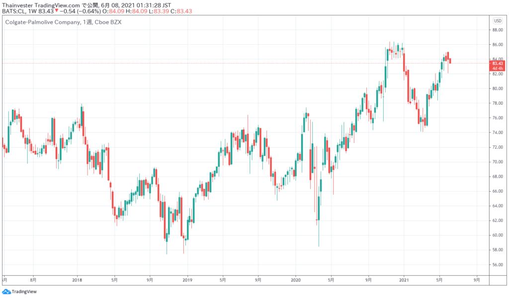 コルゲートの株価チャート