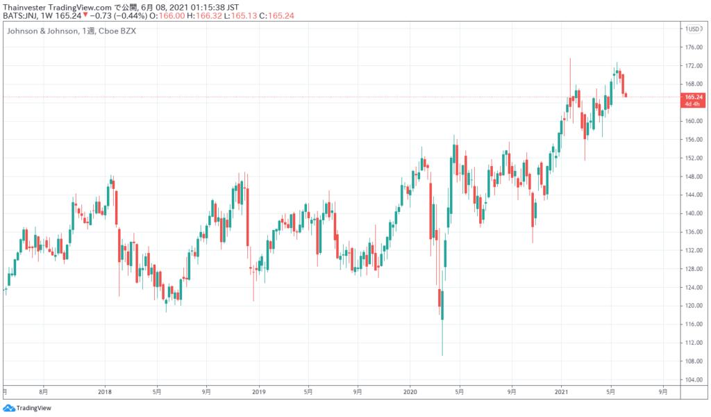 ジョンソン・アンド・ジョンソンの株価チャート