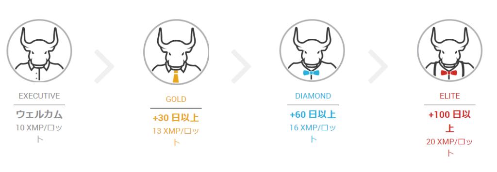 XMロイヤリティープログラムの画面